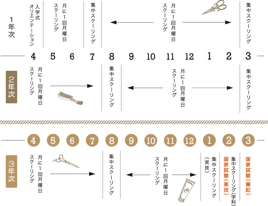 美容科通信課程の授業カレンダー